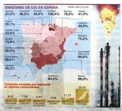 CO2 Andalucia