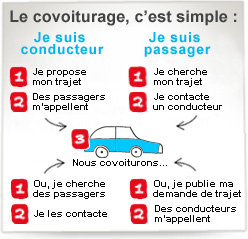 covoiturage-simple source MAIF.FR